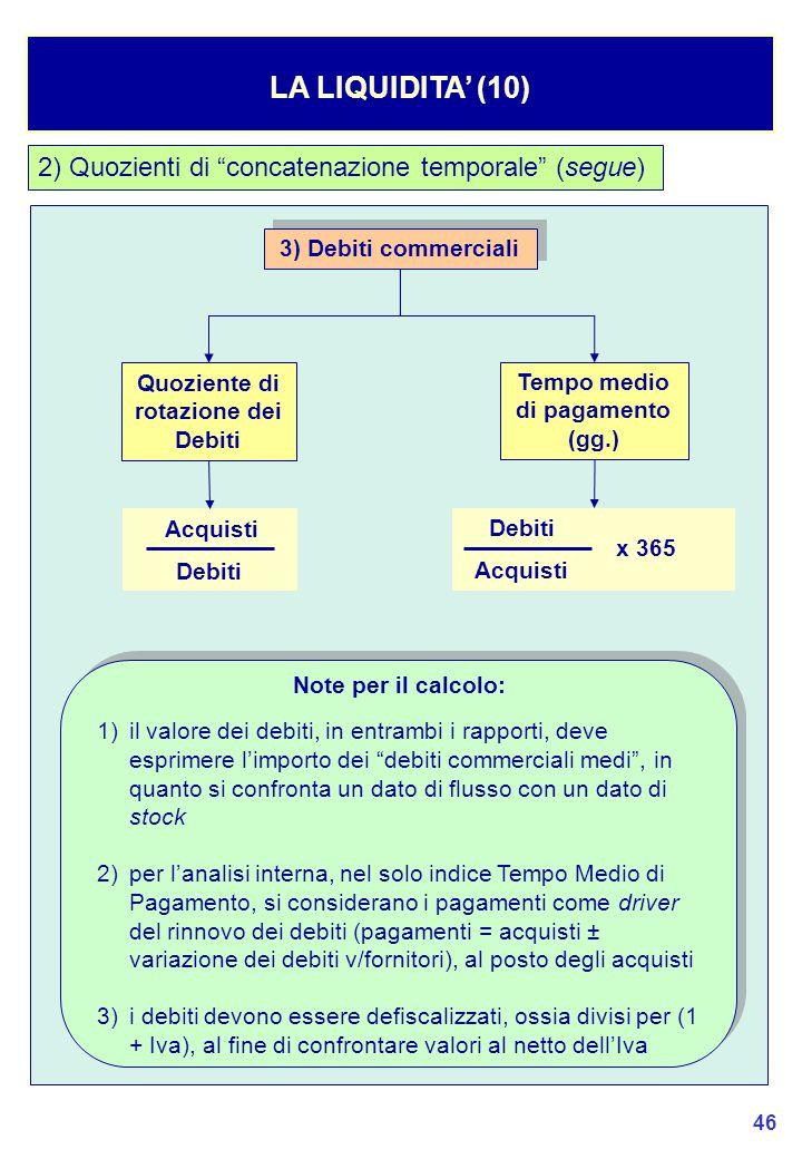Quoziente di rotazione dei Debiti Tempo medio di pagamento (gg.)