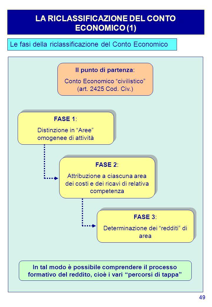 LA RICLASSIFICAZIONE DEL CONTO ECONOMICO (1)