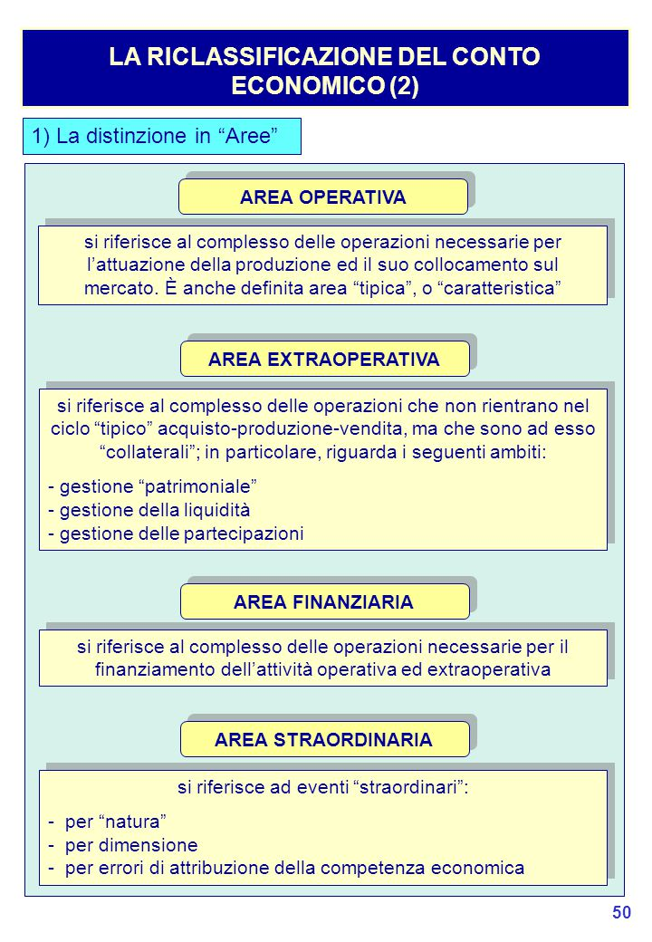 LA RICLASSIFICAZIONE DEL CONTO ECONOMICO (2)