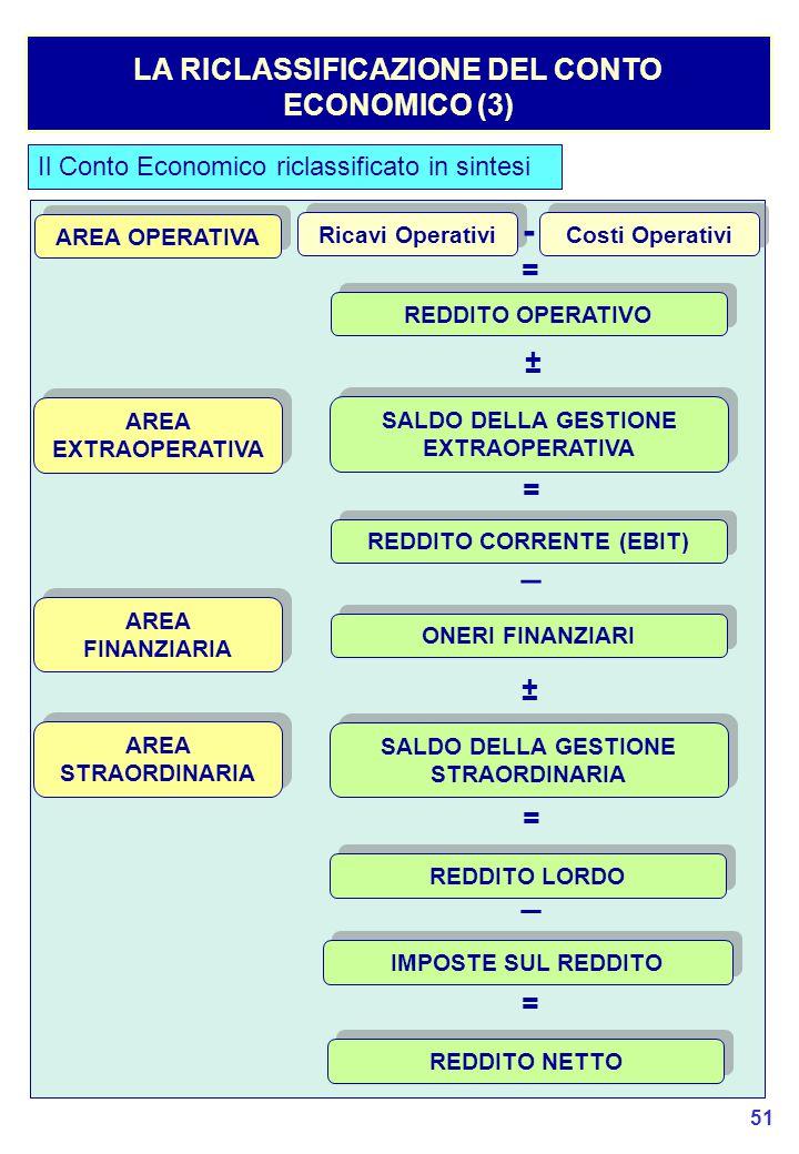 - _ _ LA RICLASSIFICAZIONE DEL CONTO ECONOMICO (3) = ± = ± = =