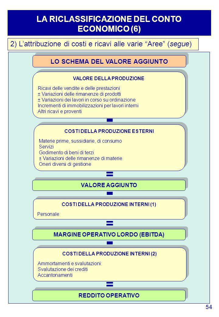 - - - = = = LA RICLASSIFICAZIONE DEL CONTO ECONOMICO (6)