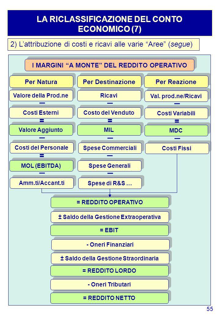 _ _ _ _ _ _ _ _ _ LA RICLASSIFICAZIONE DEL CONTO ECONOMICO (7) = = = =
