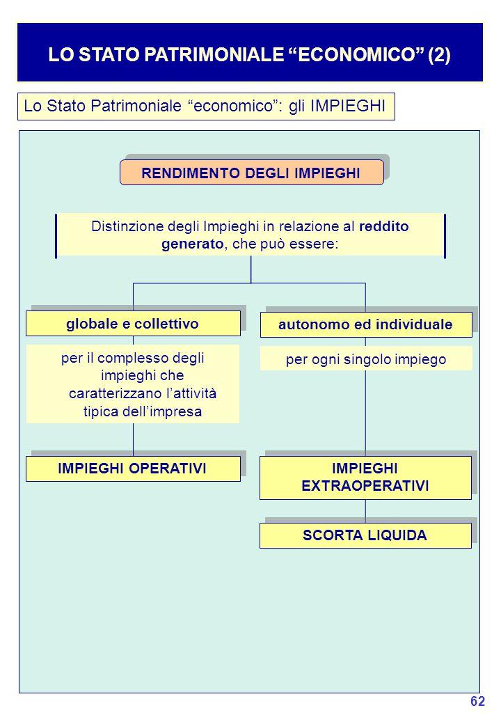 LO STATO PATRIMONIALE ECONOMICO (2)