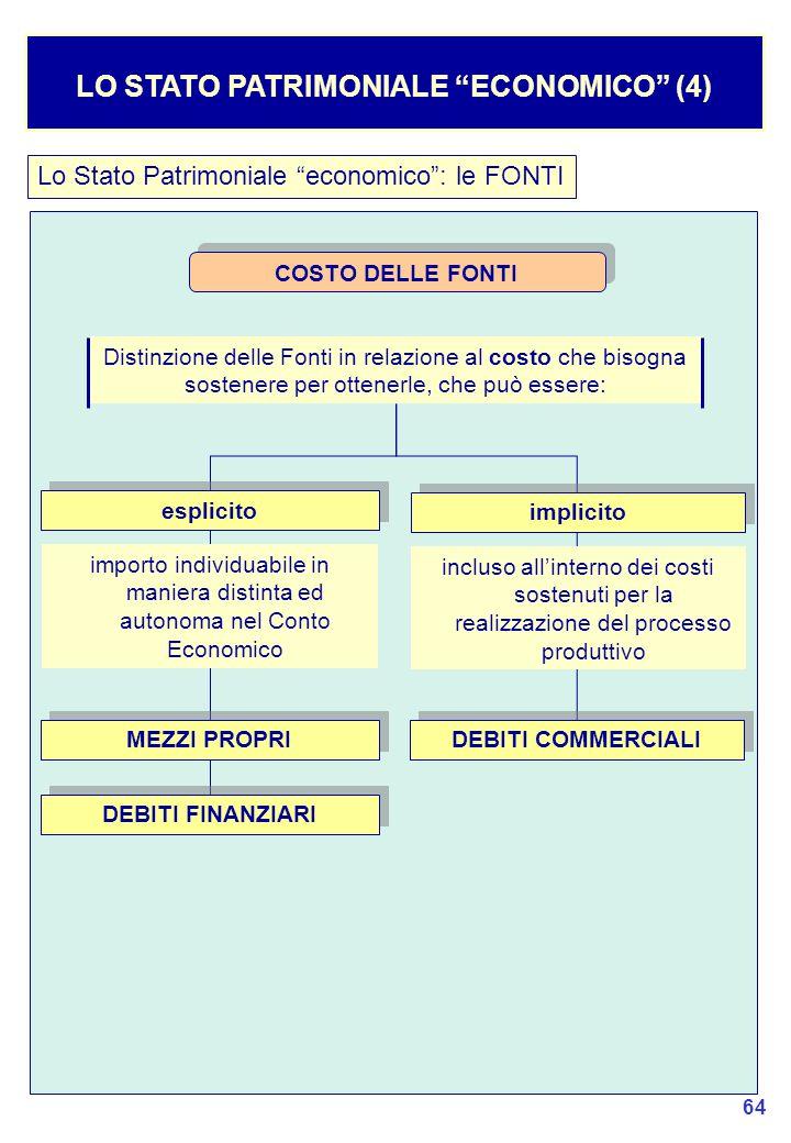 LO STATO PATRIMONIALE ECONOMICO (4)