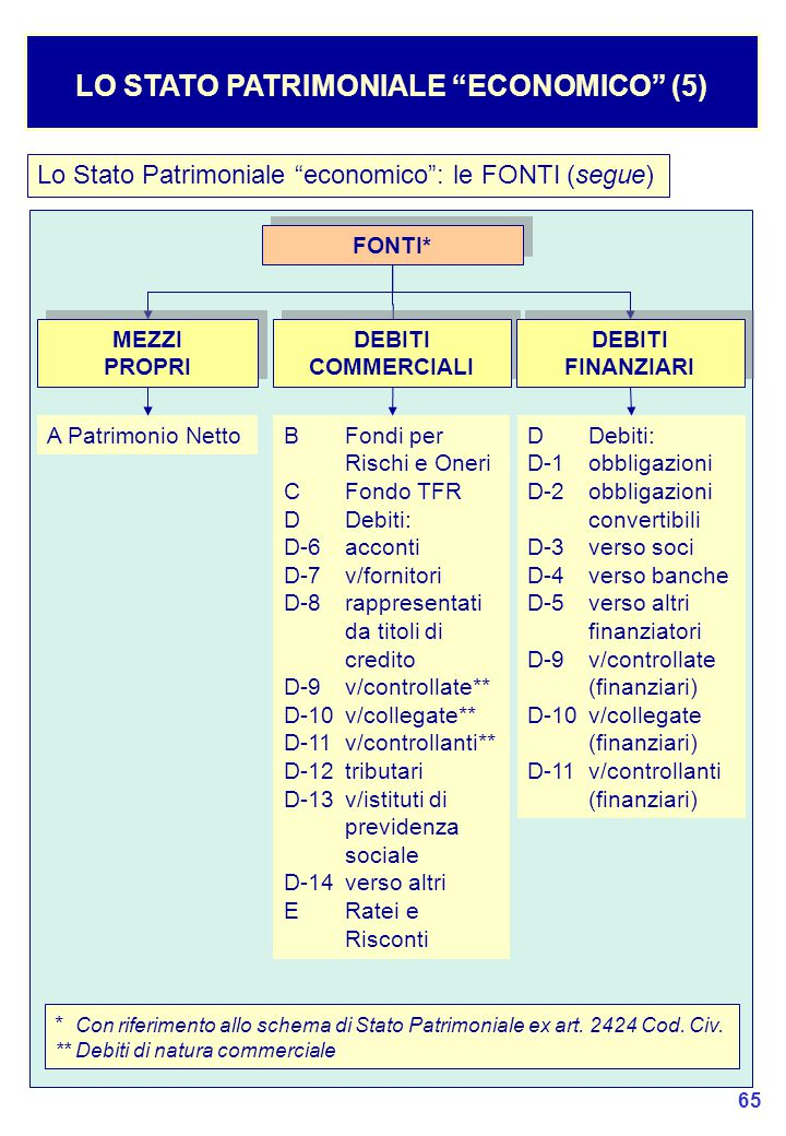 LO STATO PATRIMONIALE ECONOMICO (5)