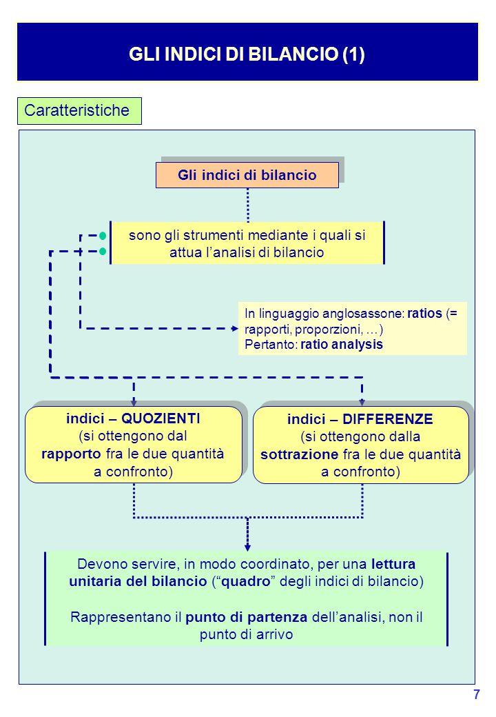 GLI INDICI DI BILANCIO (1)
