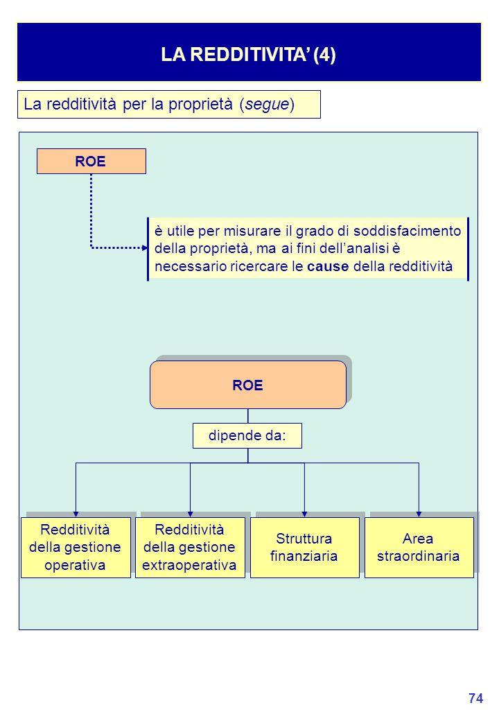 LA REDDITIVITA' (4) La redditività per la proprietà (segue) ROE