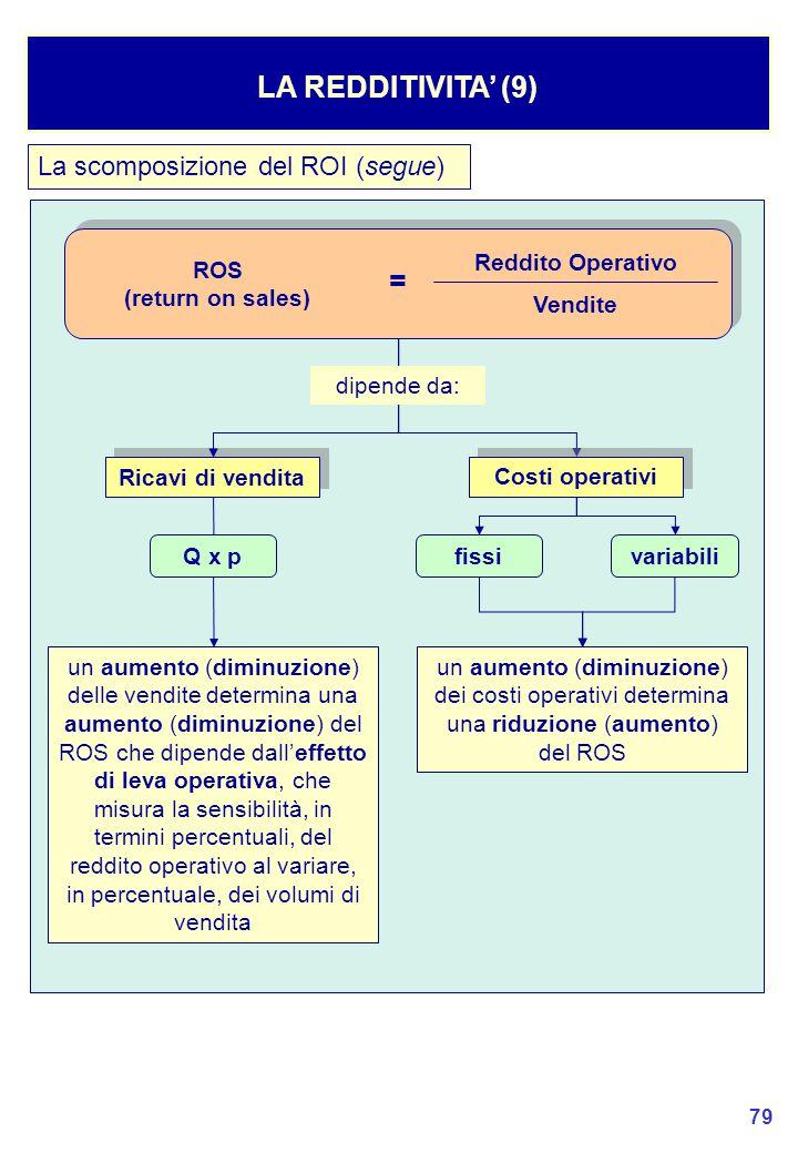 LA REDDITIVITA' (9) = La scomposizione del ROI (segue) ROS