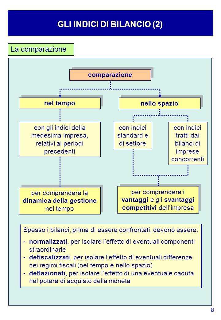 GLI INDICI DI BILANCIO (2)