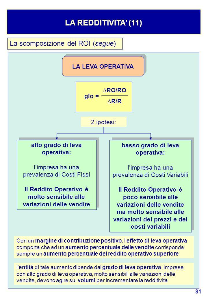 LA REDDITIVITA' (11) La scomposizione del ROI (segue)