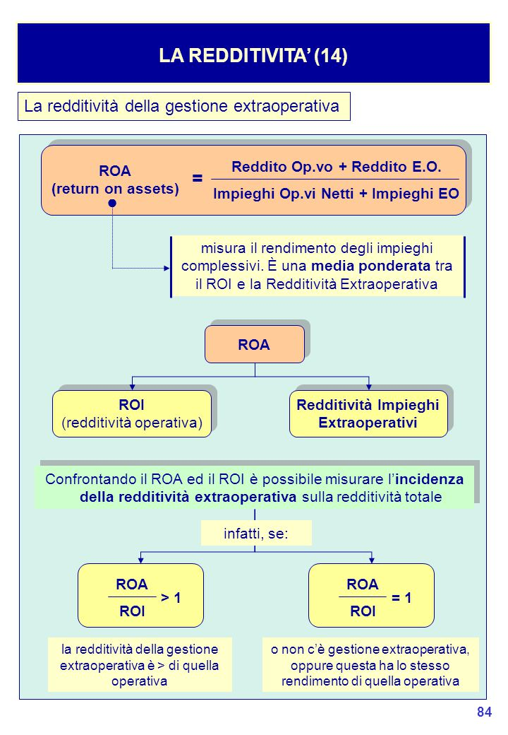 Reddito Op.vo + Reddito E.O. Impieghi Op.vi Netti + Impieghi EO