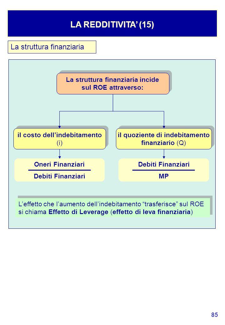 LA REDDITIVITA' (15) La struttura finanziaria