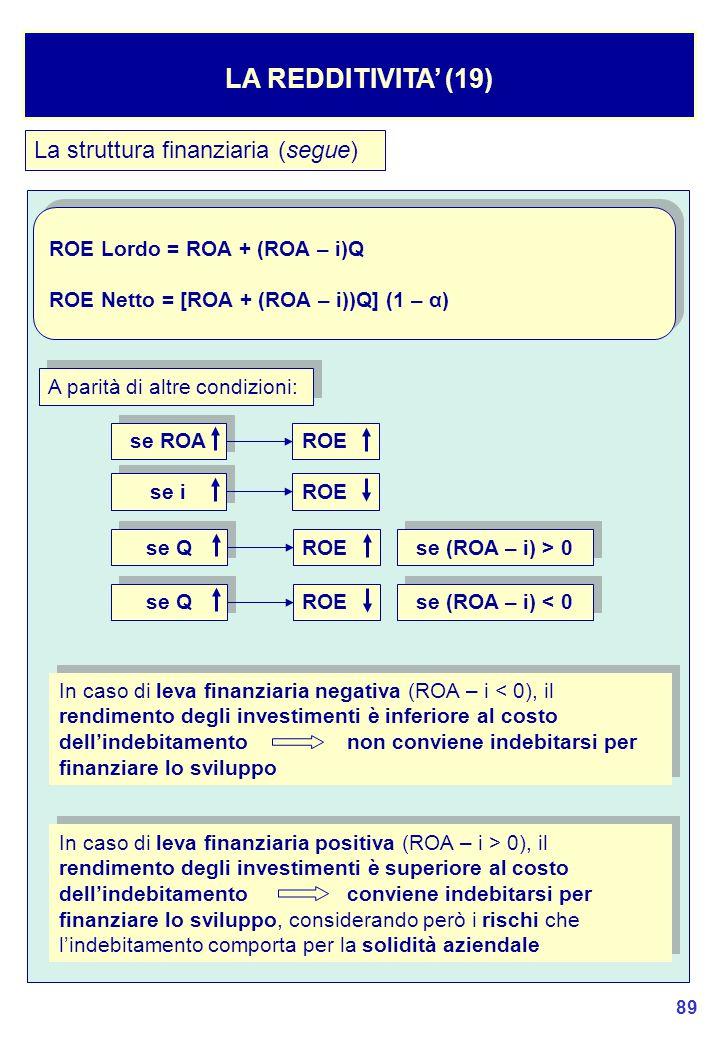 LA REDDITIVITA' (19) La struttura finanziaria (segue)