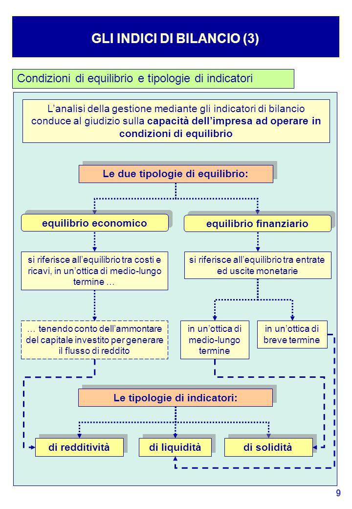 GLI INDICI DI BILANCIO (3)
