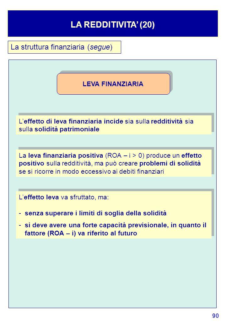 LA REDDITIVITA' (20) La struttura finanziaria (segue) LEVA FINANZIARIA