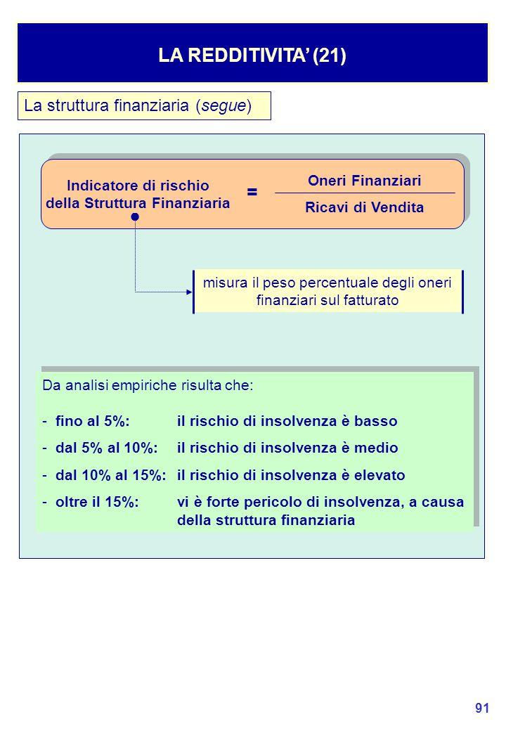 della Struttura Finanziaria