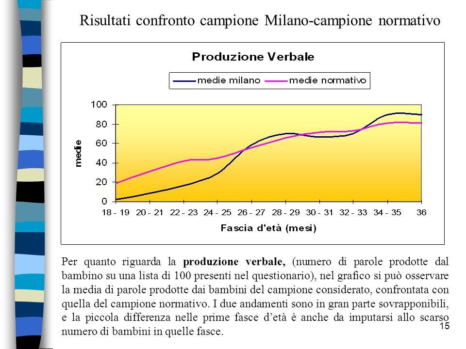 Risultati confronto campione Milano-campione normativo