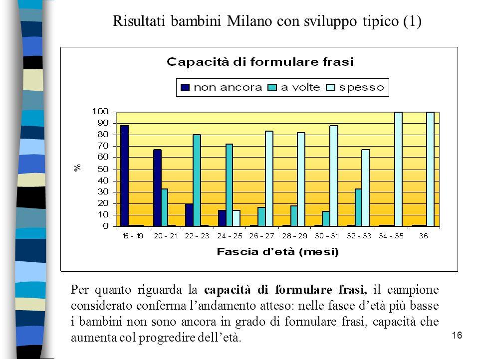 Risultati bambini Milano con sviluppo tipico (1)