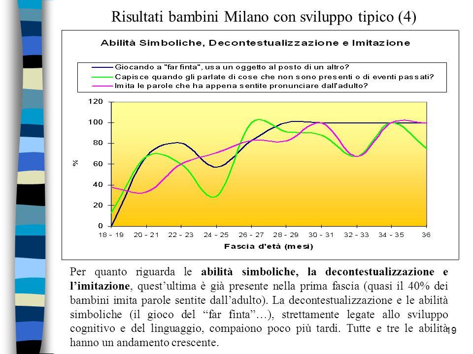 Risultati bambini Milano con sviluppo tipico (4)