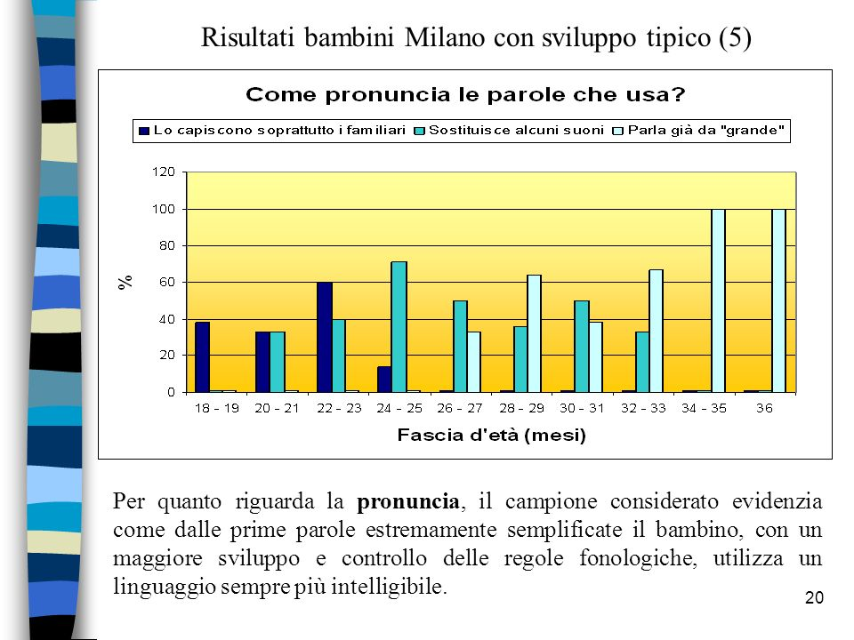 Risultati bambini Milano con sviluppo tipico (5)