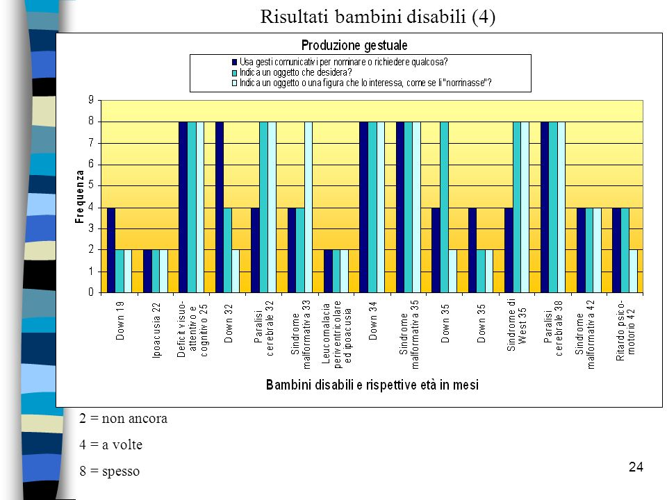 Risultati bambini disabili (4)