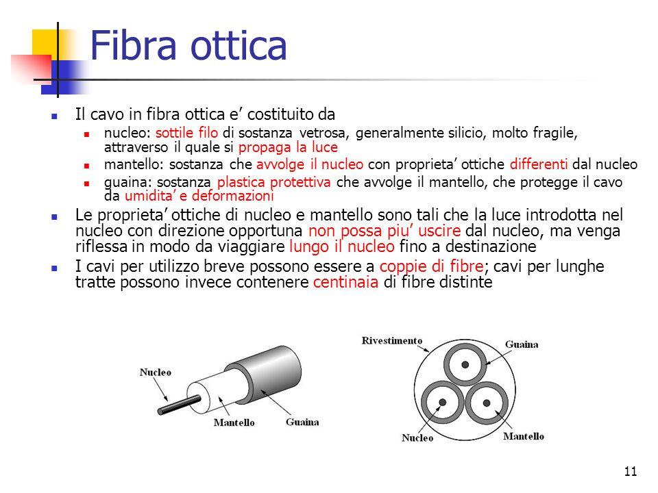 Fibra ottica Il cavo in fibra ottica e' costituito da