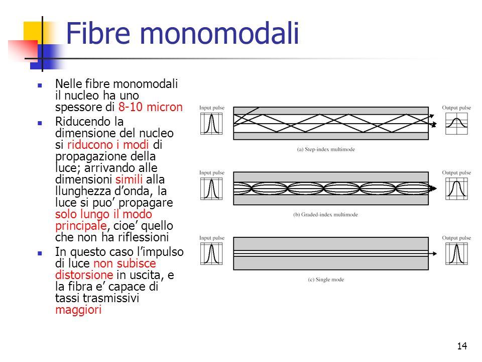 Fibre monomodali Nelle fibre monomodali il nucleo ha uno spessore di 8-10 micron.