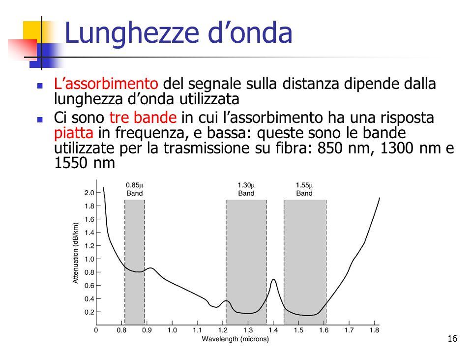 Lunghezze d'onda L'assorbimento del segnale sulla distanza dipende dalla lunghezza d'onda utilizzata.