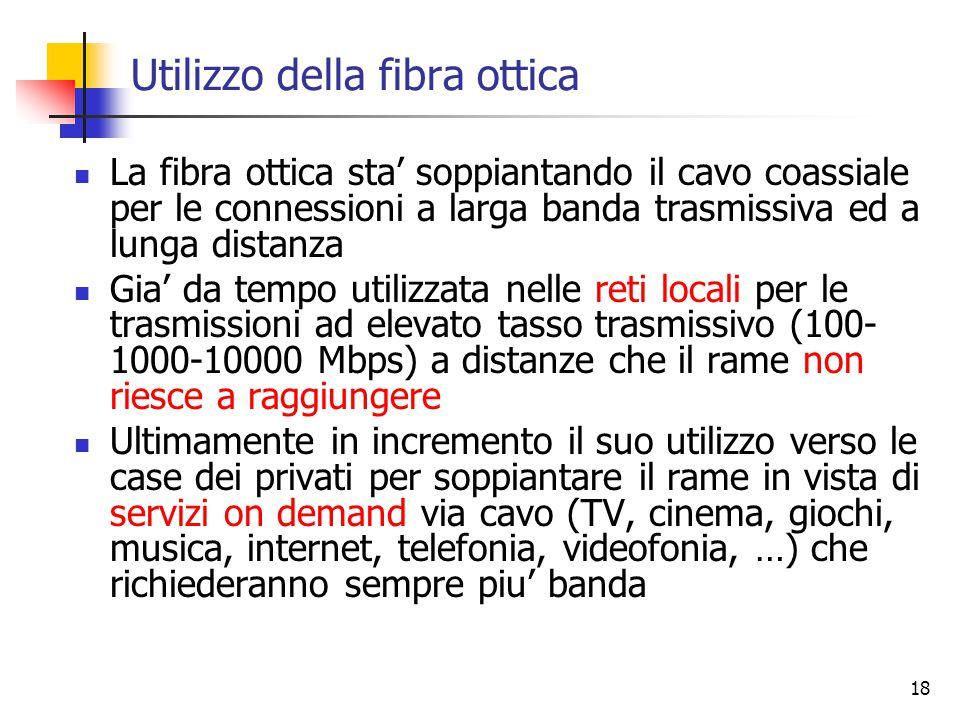 Utilizzo della fibra ottica