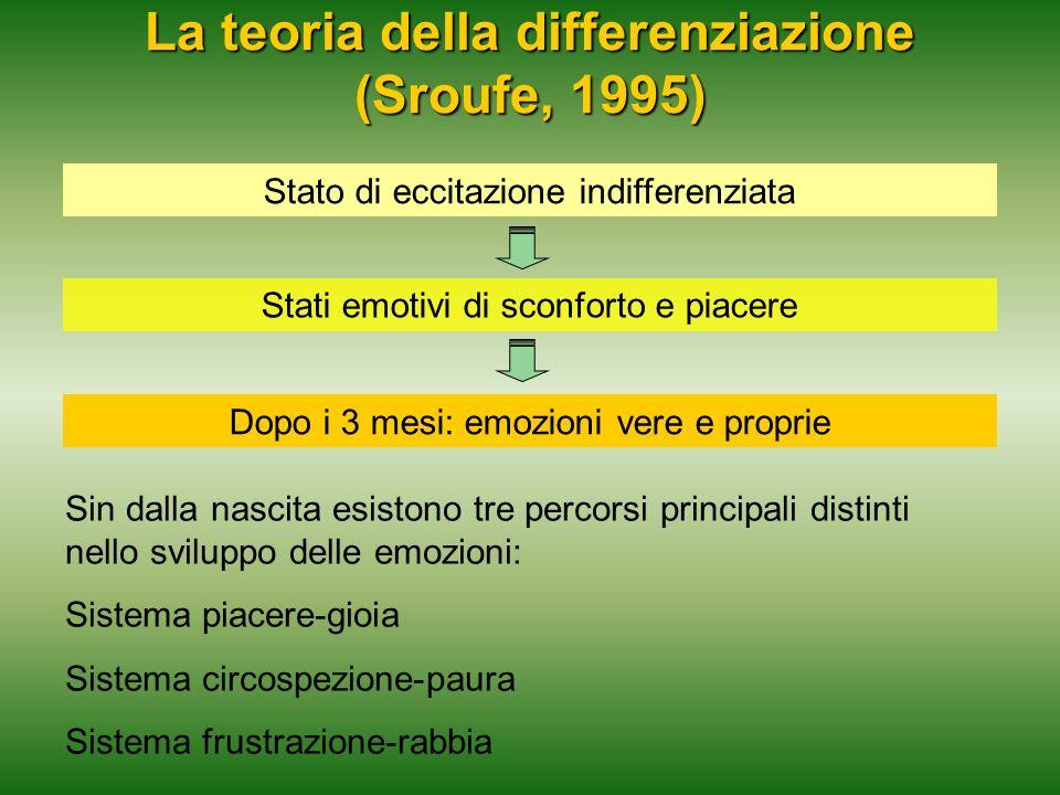 La teoria della differenziazione (Sroufe, 1995)