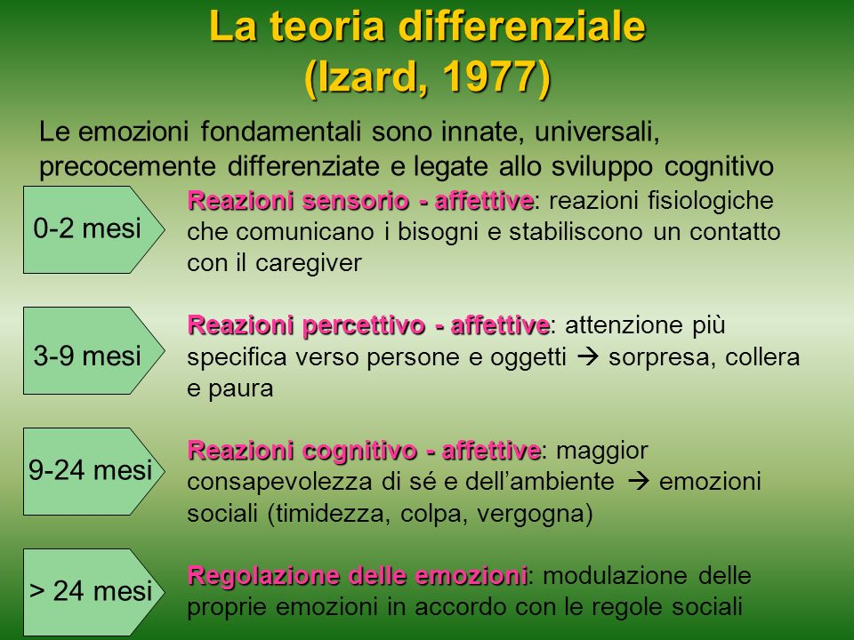 La teoria differenziale (Izard, 1977)