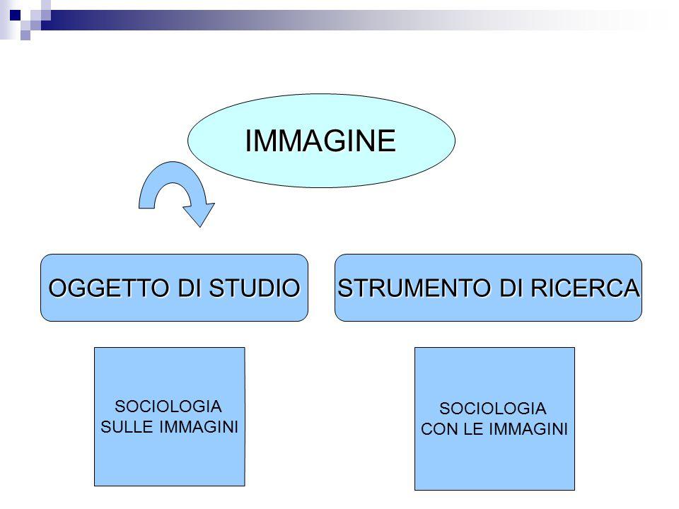 IMMAGINE OGGETTO DI STUDIO STRUMENTO DI RICERCA SOCIOLOGIA SOCIOLOGIA