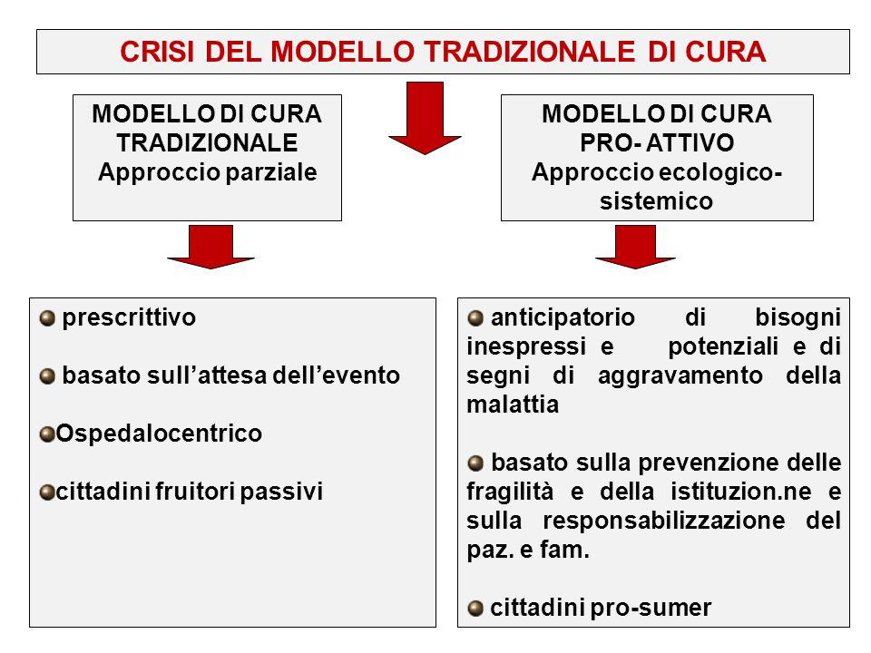 CRISI DEL MODELLO TRADIZIONALE DI CURA Approccio ecologico-sistemico