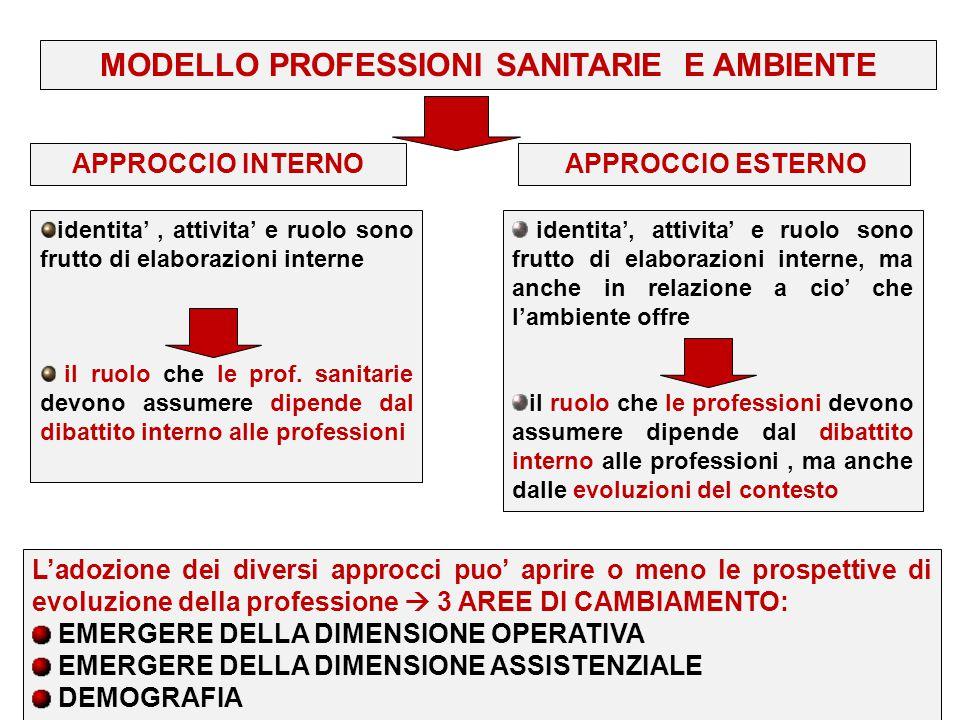 MODELLO PROFESSIONI SANITARIE E AMBIENTE