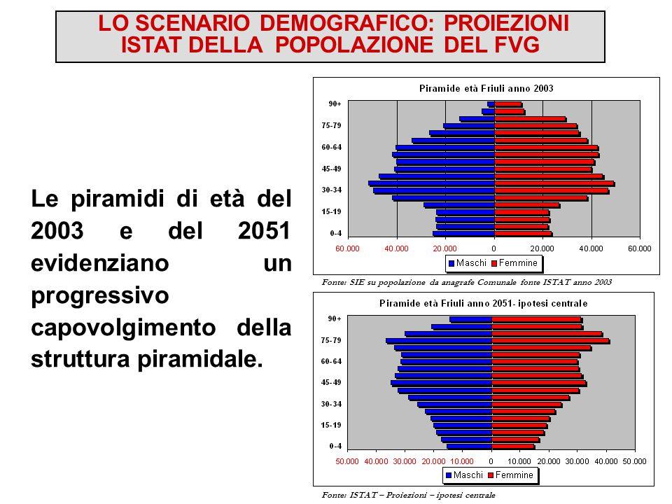 LO SCENARIO DEMOGRAFICO: PROIEZIONI ISTAT DELLA POPOLAZIONE DEL FVG