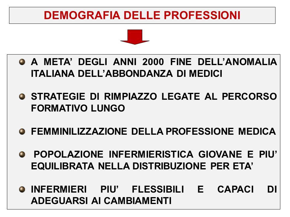 DEMOGRAFIA DELLE PROFESSIONI