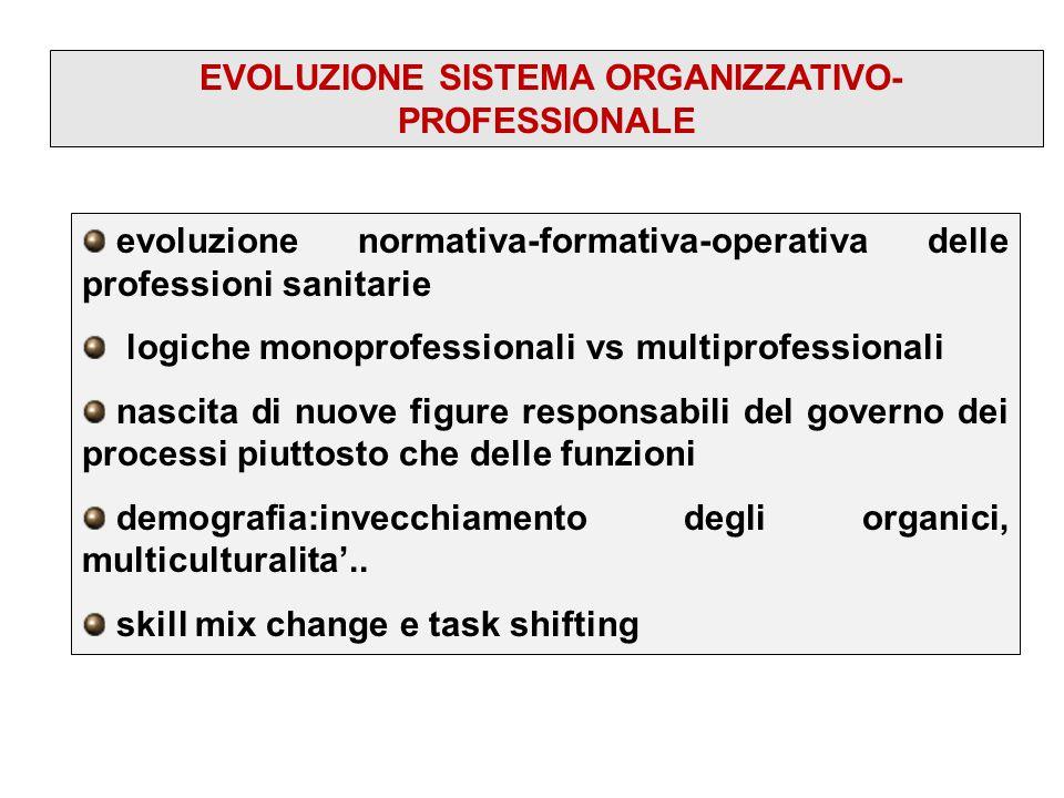 EVOLUZIONE SISTEMA ORGANIZZATIVO-PROFESSIONALE