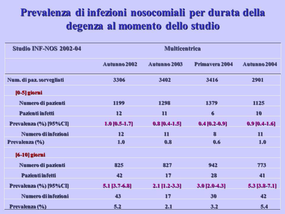 Prevalenza di infezioni nosocomiali per durata della degenza al momento dello studio