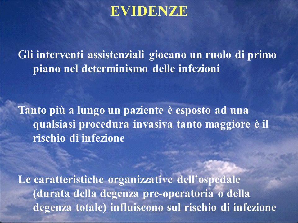 EVIDENZE Gli interventi assistenziali giocano un ruolo di primo piano nel determinismo delle infezioni.