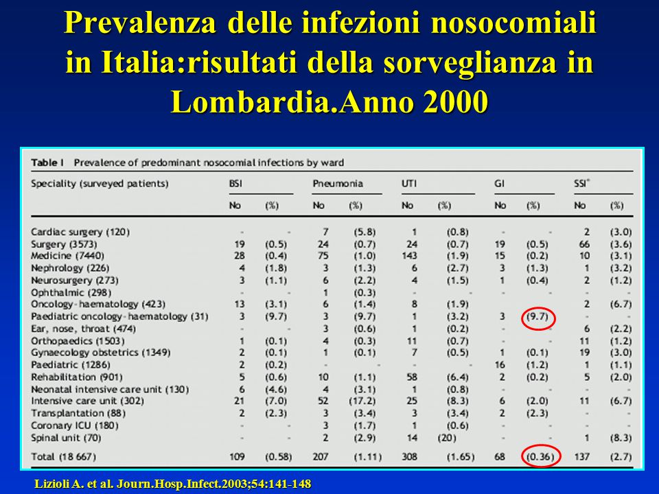 Prevalenza delle infezioni nosocomiali in Italia:risultati della sorveglianza in Lombardia.Anno 2000