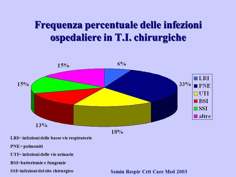 Frequenza percentuale delle infezioni ospedaliere in T.I. chirurgiche