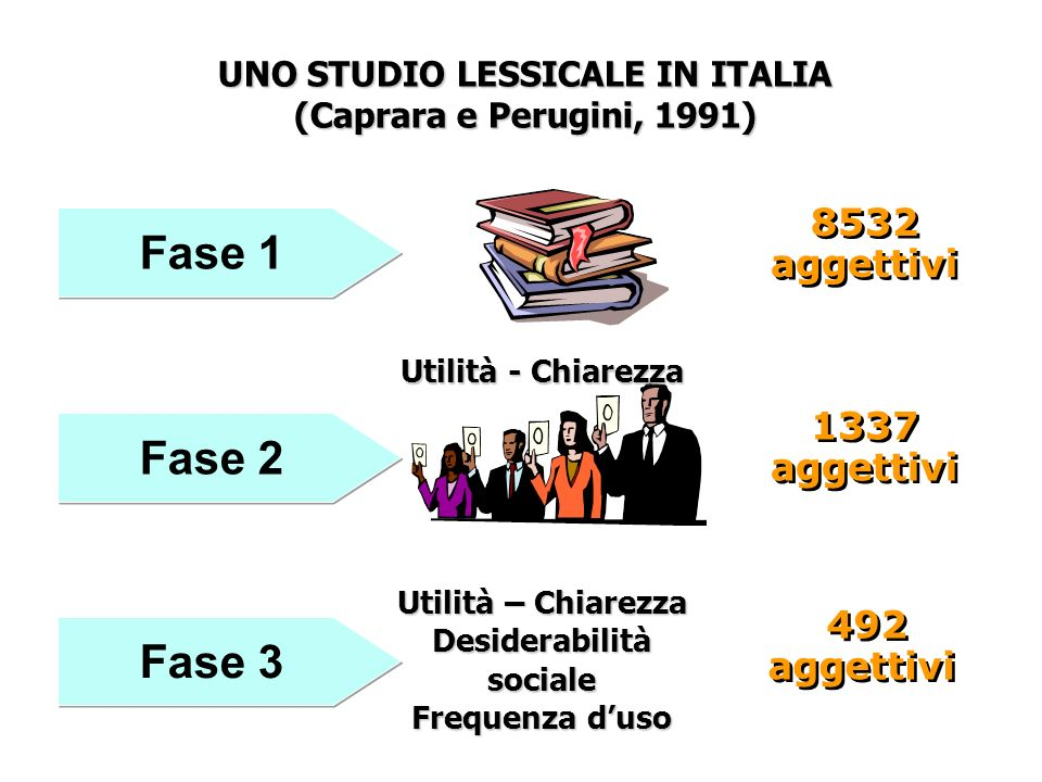 Fase 1 Fase 2 Fase 3 8532 aggettivi 1337 aggettivi 492 aggettivi