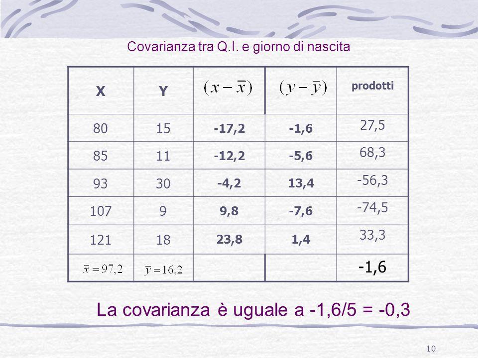 La covarianza è uguale a -1,6/5 = -0,3