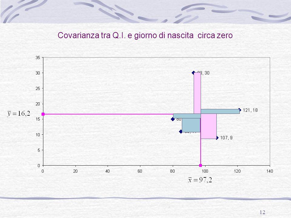 Covarianza tra Q.I. e giorno di nascita circa zero