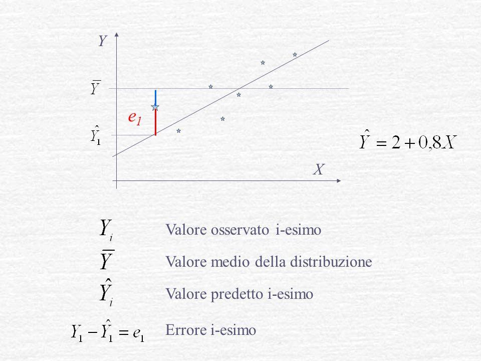 e1 Y X Valore osservato i-esimo Valore medio della distribuzione