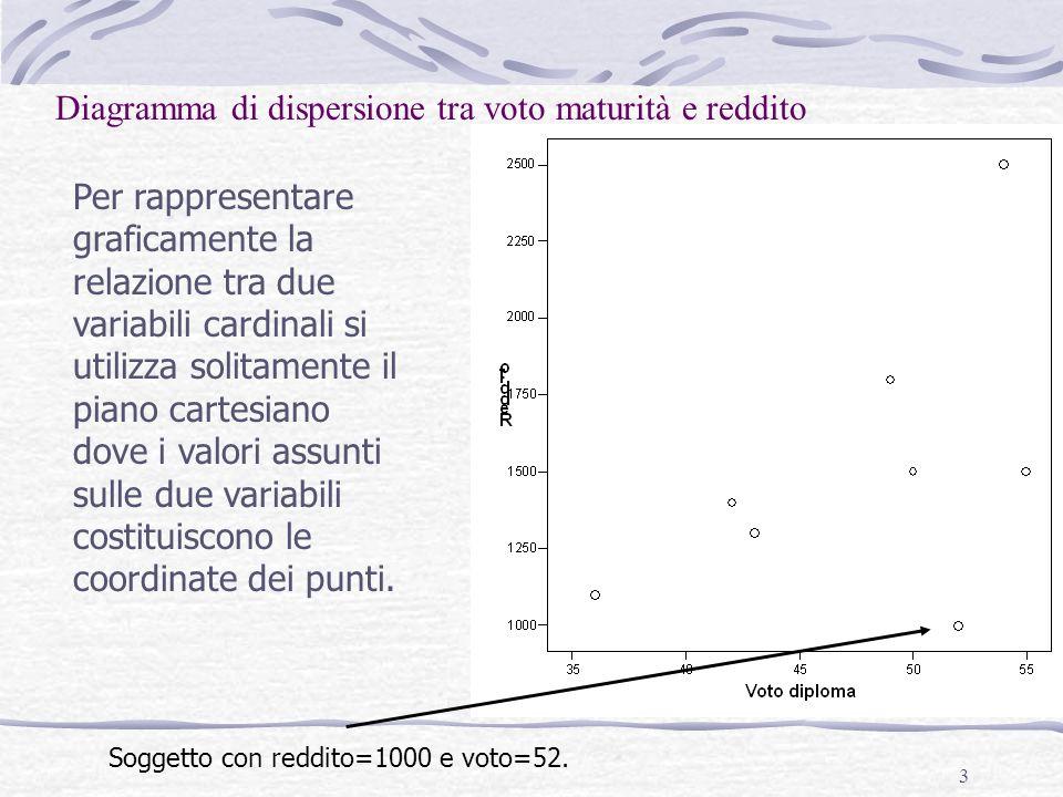 Diagramma di dispersione tra voto maturità e reddito
