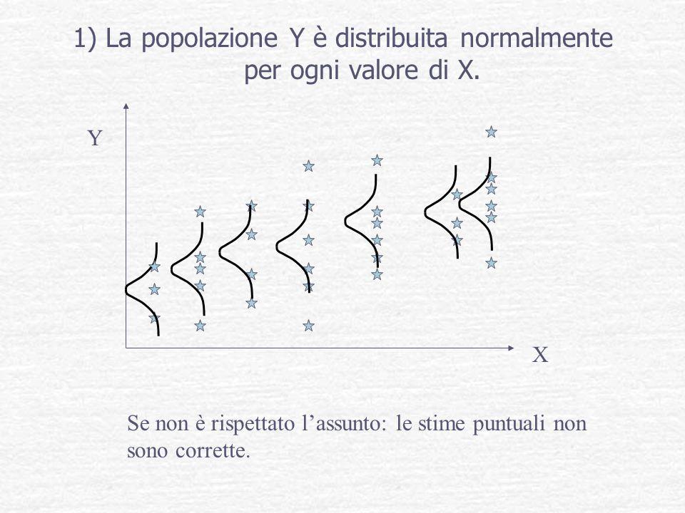 1) La popolazione Y è distribuita normalmente per ogni valore di X.