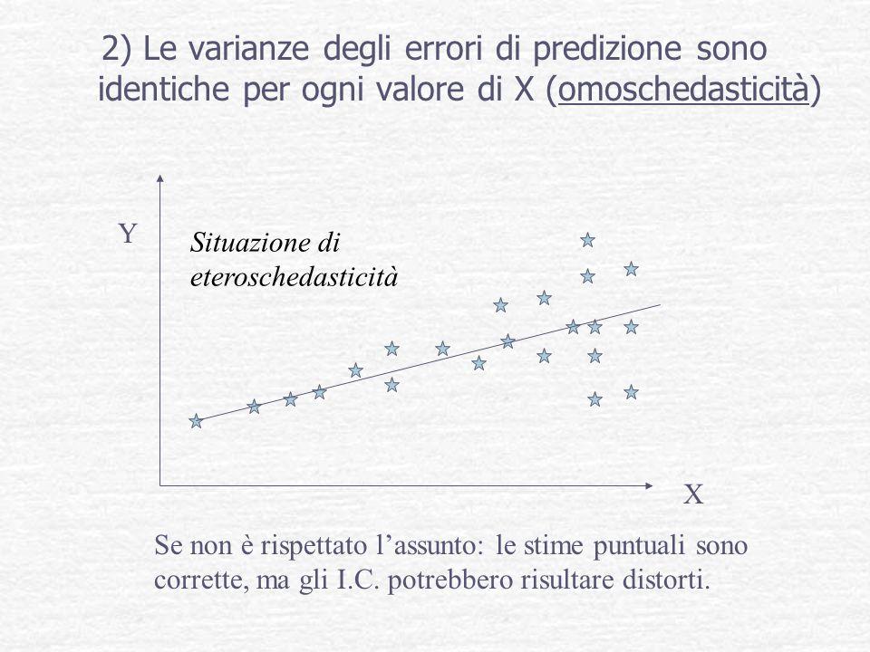 2) Le varianze degli errori di predizione sono identiche per ogni valore di X (omoschedasticità)