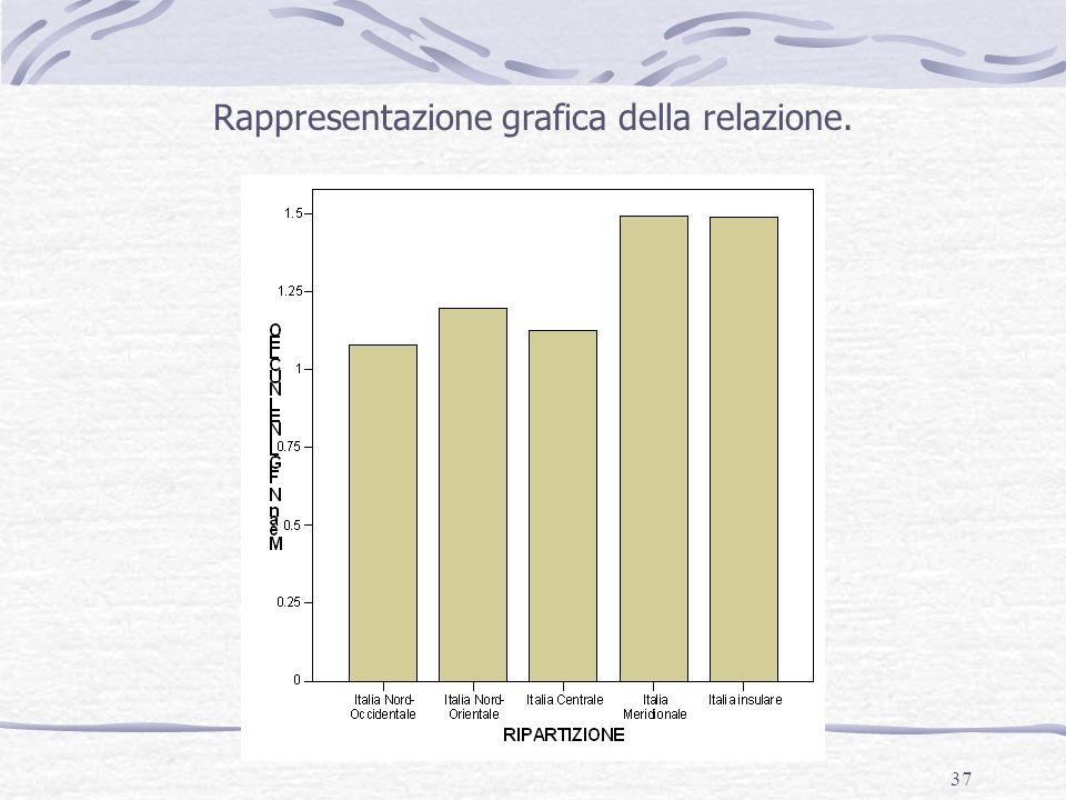 Rappresentazione grafica della relazione.