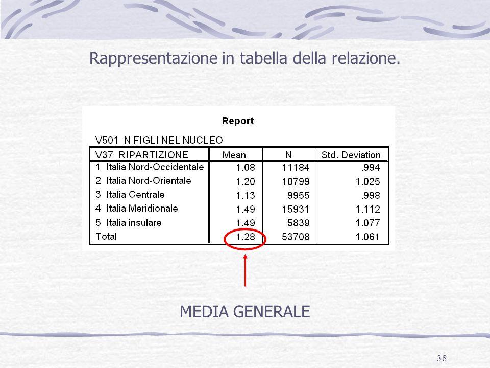 Rappresentazione in tabella della relazione.
